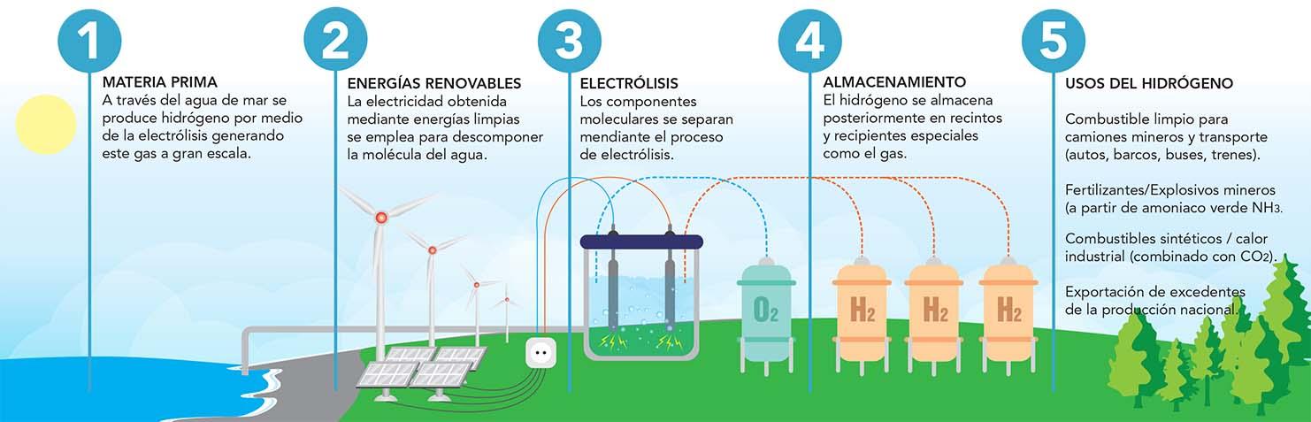 Hidrógeno Verde: La industria con valor potencial para Bío Bío