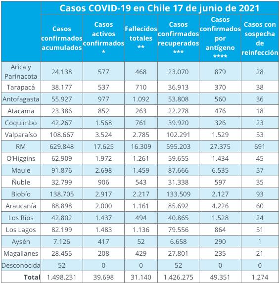 6.770 nuevos casos y 119 fallecidos arrojó el último balance Covid-19